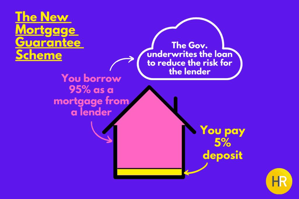 BLOG Mortgage Guarantee Scheme